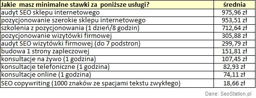 stawki-tabela.png